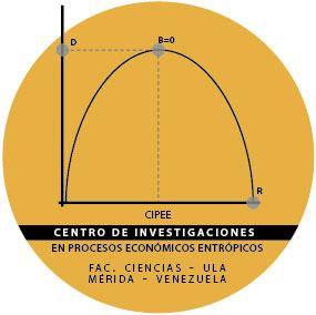 Centro de Investigaciones en procesos económicos entropicos