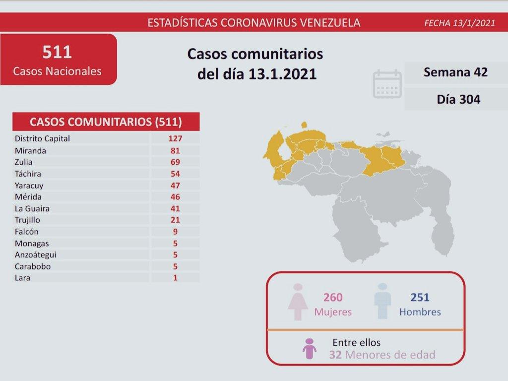 Casos activos, fallecidos, tasas de recuperación y letalidad por estados Covid-19 en Venezuela. Mosca con el rebrote que acá se observa