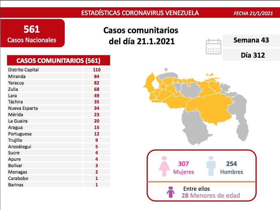 Casos activos, fallecidos, tasas de recuperación y letalidad por estados Covid 19 Venezuela al 21ENE2021