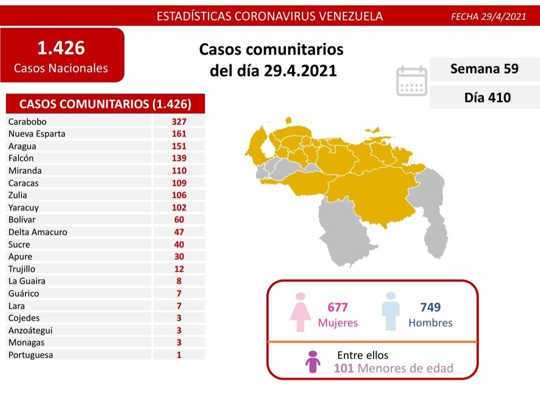 Casos activos, fallecidos, tasas de recuperación y de letalidad por estados Covid 19 Venezuela al 29ABR2021