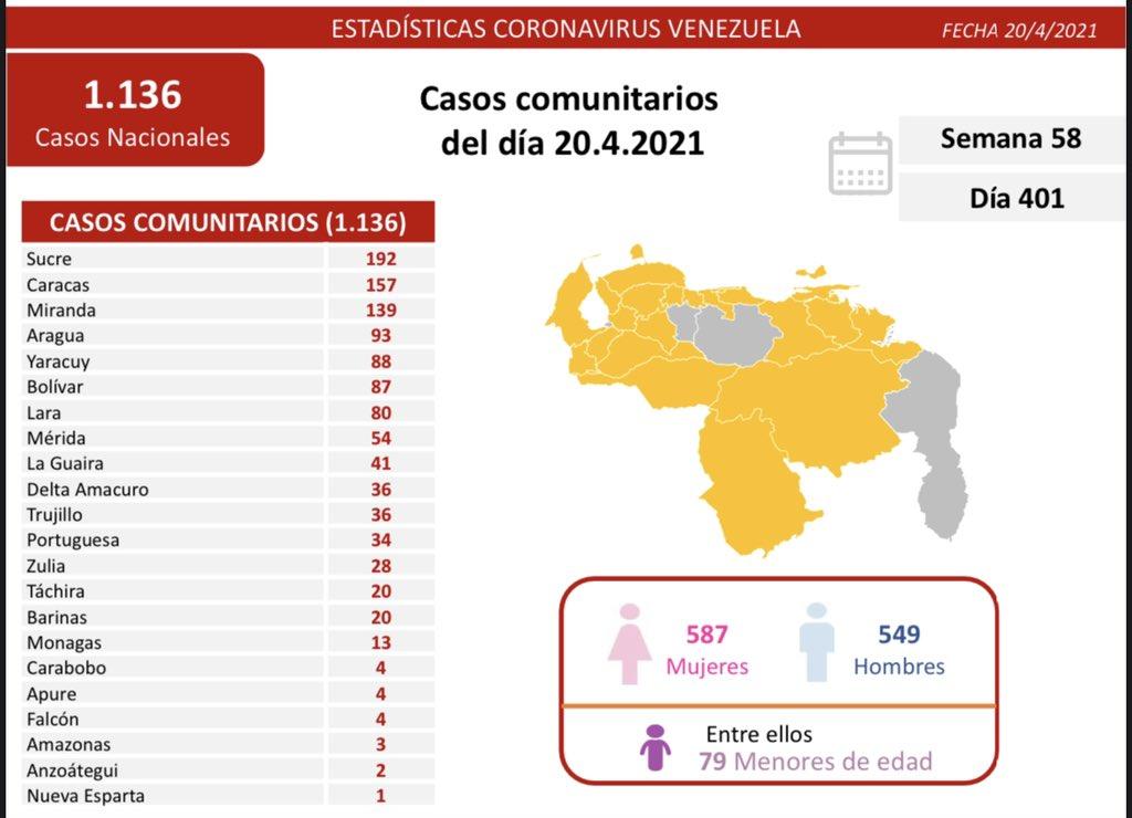 Casos activos, fallecidos, tasas de recuperación y de letalidad por estados Covid 19 Venezuela al 20ABR2021