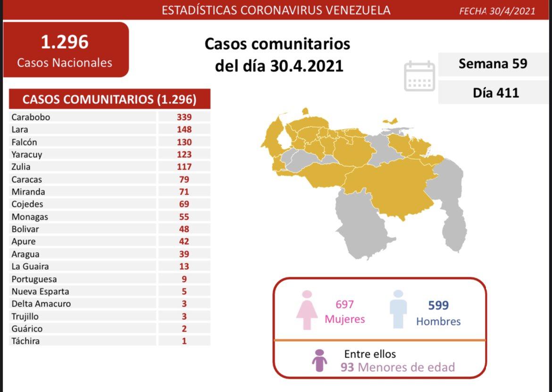 Casos activos, fallecidos, tasas de recuperación y de letalidad por estados Venezuela Covid 19 al 30ABR2021
